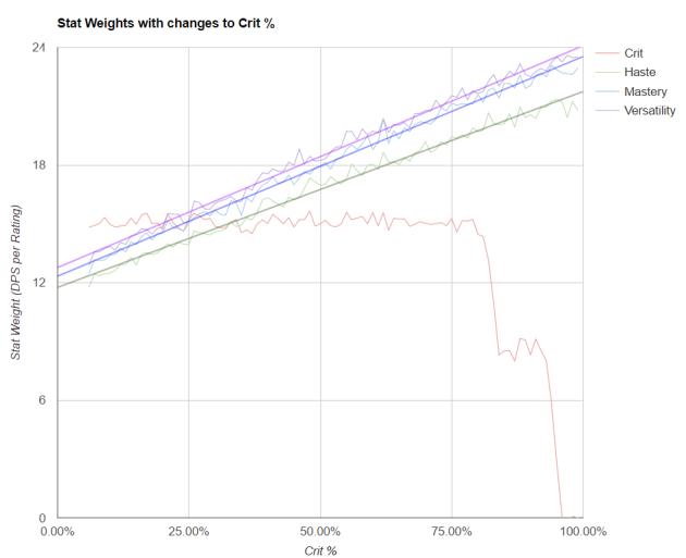 Stat weight plot chart crit